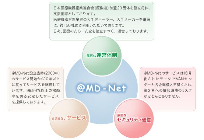 安全・安心な@MD-Netのサービス