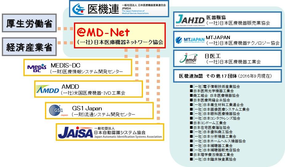 MD-Netとは
